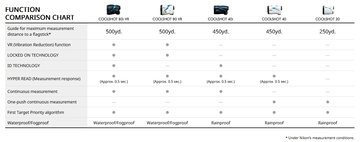 A chart comparing the Nikon COOLSHOT Rangefinders.